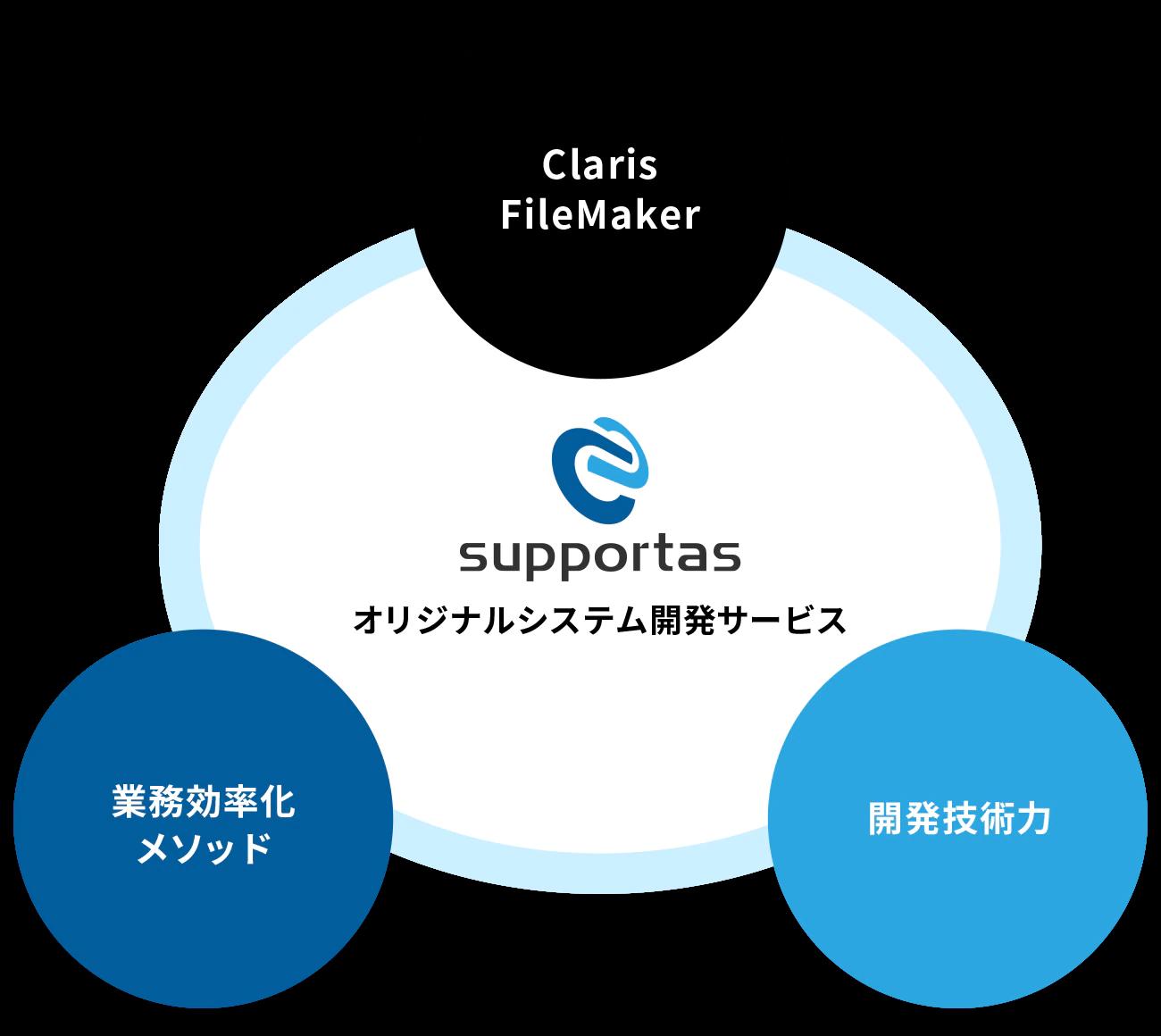 オリジナルシステム開発サービス:Claris FileMaker、開発技術力、業務効率化メソッドの三本柱