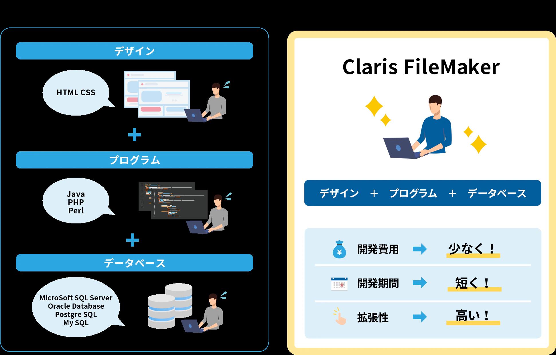 イメージ:一般的なアプリ開発と FileMaker 開発の違い